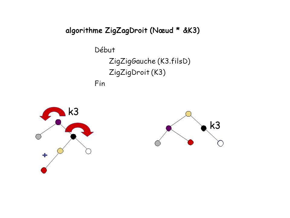 algorithme ZigZagGauche (Nœud * &K3) Début ZigZigDroit (K3.filsG) ZigZigGauche (K3) Fin + k3