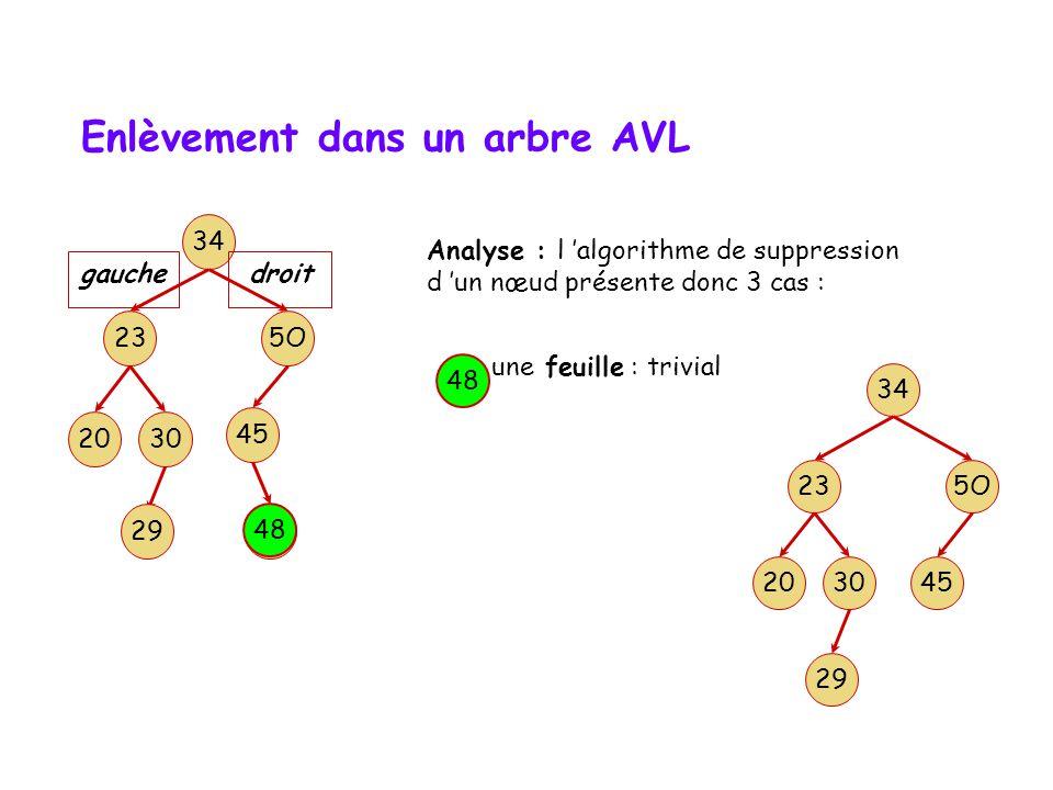 Enlèvement dans un arbre AVL Pour supprimer un nœud dans un arbre AVL, il y a deux cas simples et un cas compliqué: Premier cas simple: le nœud à supprimer est une feuille.
