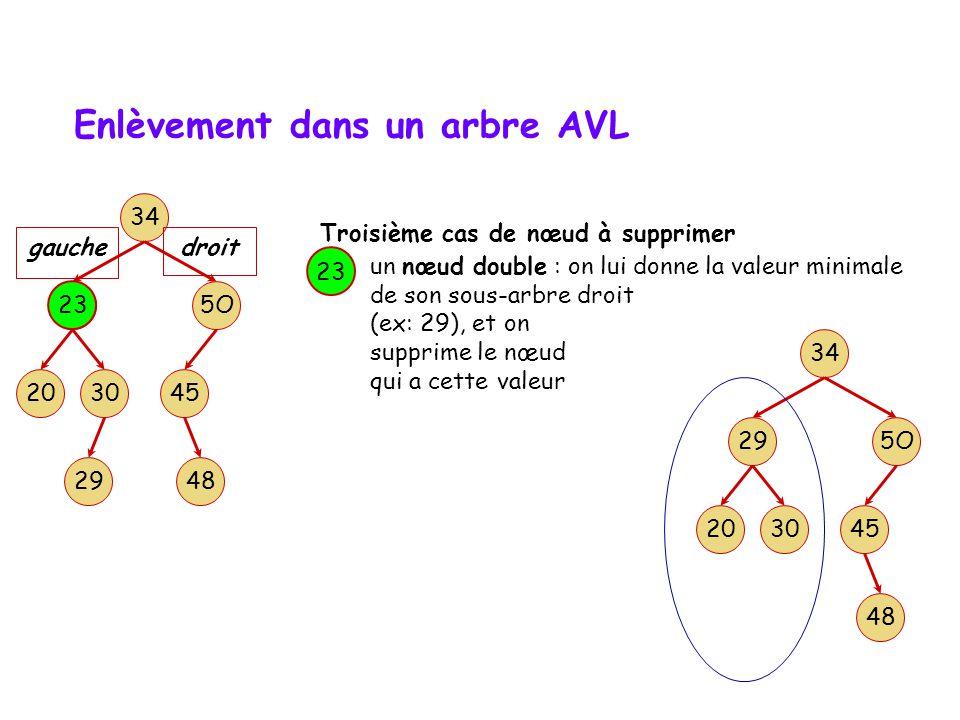 Enlèvement dans un arbre AVL un nœud simple : on le remplace par son unique fils 50 Deuxième cas de nœud à supprimer 34 3020 23 5O 45 gauche 48 droit 29 50 34 3020 23 48 29 45