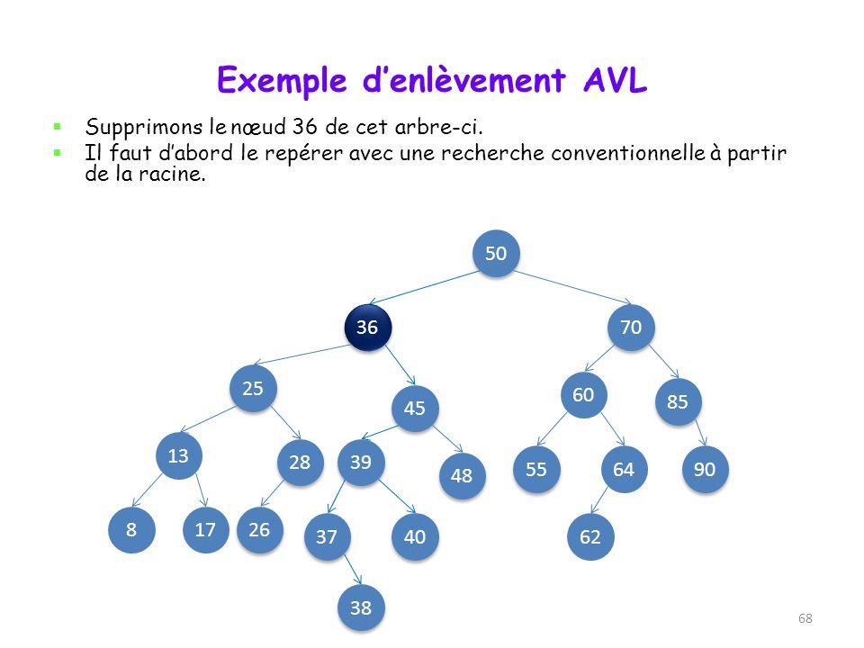 Enlèvement dans un arbre AVL 23 un nœud double : on lui donne la valeur minimale de son sous-arbre droit (ex: 29), et on supprime le nœud qui a cette valeur Troisième cas de nœud à supprimer 34 3020 23 5O 45 gauche 48 droit 29 23 5O 34 302045 48 29