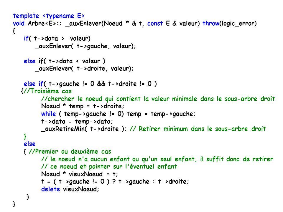 template void Arbre ::enlever(const E& data) throw(logic_error) { if( racine == 0 ) throw logic_error( Enlever: l arbre est vide\n ); if( _auxAppartient(racine, data) == 0 ) throw logic_error( Enlever: l element nest pas dans l arbre\n ); _auxEnlever(racine, data); //data est certain dans l arbre } Enlèvement dans un arbre de tri Enlèvement sans balancement