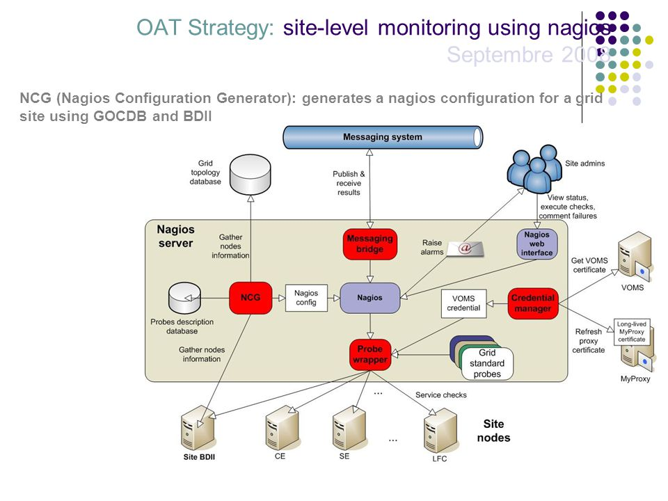 OAT Strategy: site-level monitoring using nagios Septembre 2008 NCG (Nagios Configuration Generator): generates a nagios configuration for a grid site