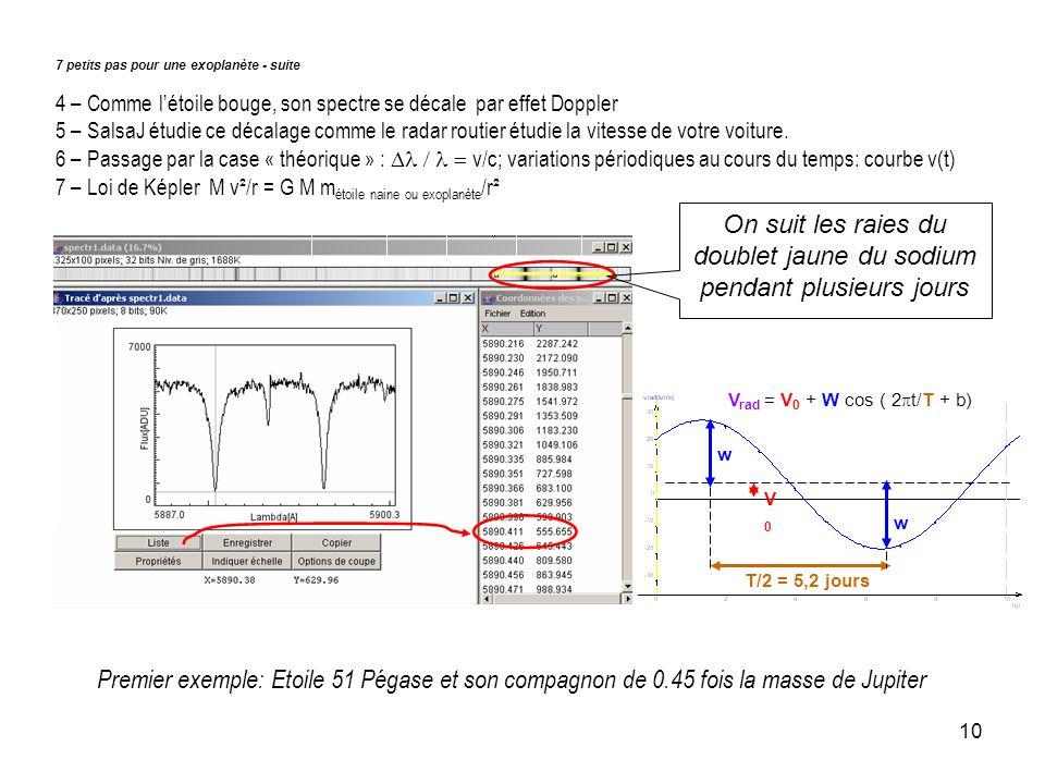 10 7 petits pas pour une exoplanète - suite 4 – Comme létoile bouge, son spectre se décale par effet Doppler 5 – SalsaJ étudie ce décalage comme le radar routier étudie la vitesse de votre voiture.