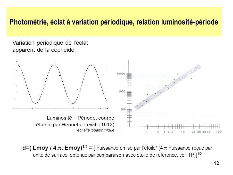 12 Photométrie, éclat à variation périodique, relation luminosité-période Variation périodique de léclat apparent de la céphéide: Luminosité – Période: courbe établie par Henrietta Lewitt (1912) échelle logarithmique d=( Lmoy / 4..