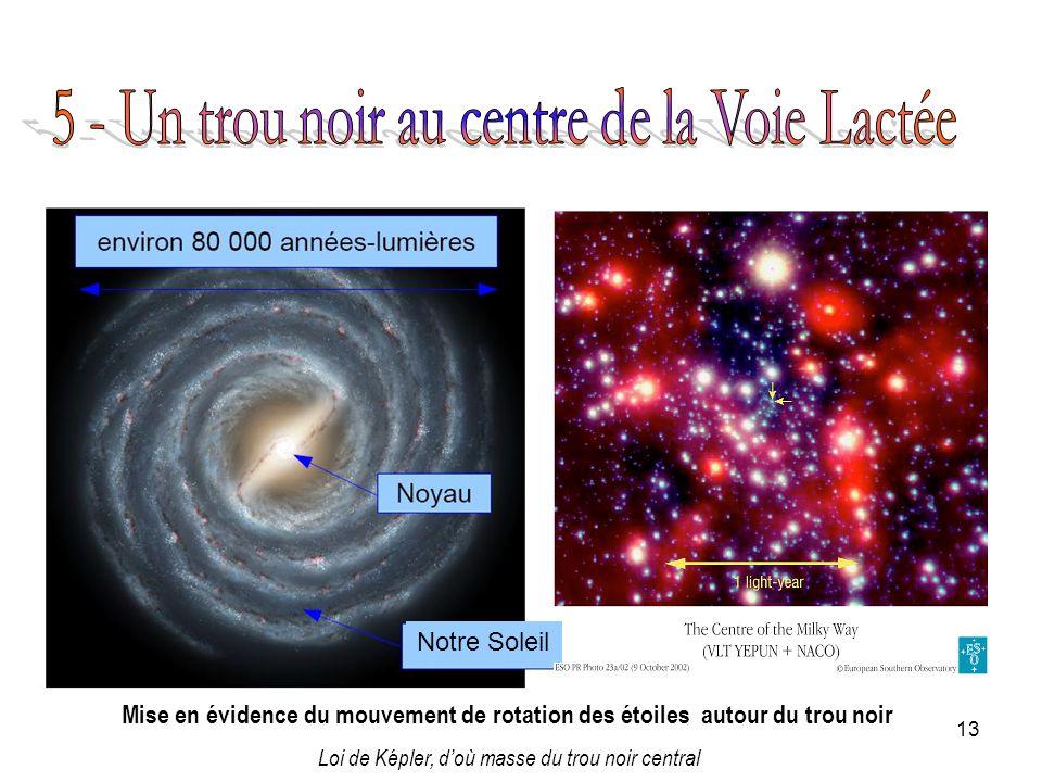 13 Notre Soleil Mise en évidence du mouvement de rotation des étoiles autour du trou noir Loi de Képler, doù masse du trou noir central
