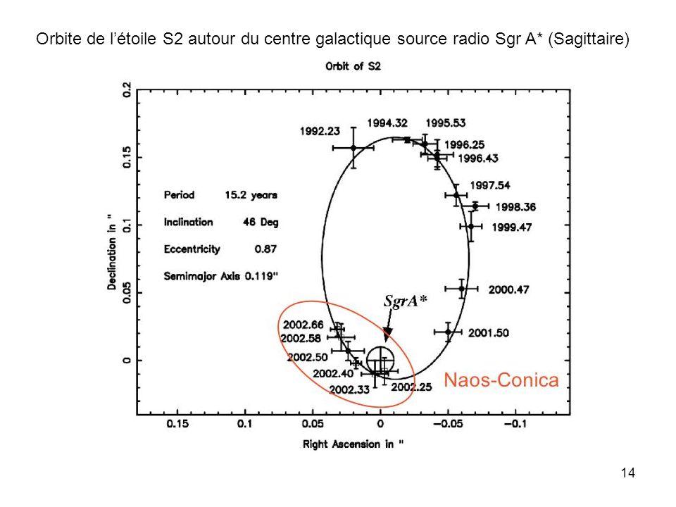 14 Orbite de létoile S2 autour du centre galactique source radio Sgr A* (Sagittaire)