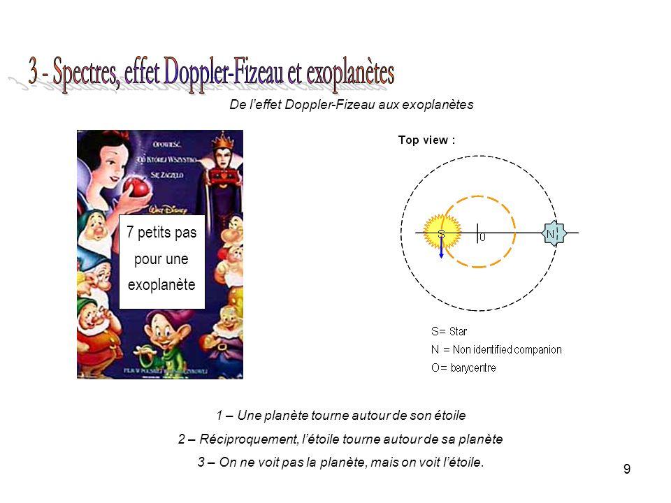 9 De leffet Doppler-Fizeau aux exoplanètes 1 – Une planète tourne autour de son étoile 2 – Réciproquement, létoile tourne autour de sa planète 3 – On ne voit pas la planète, mais on voit létoile.