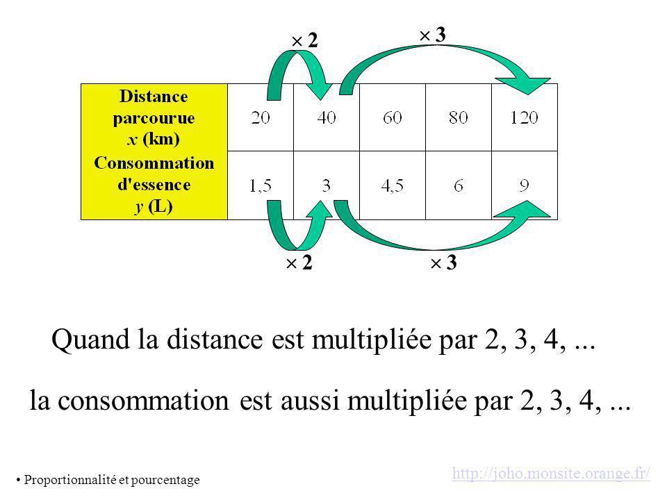 2 3 2 3 Quand la distance est multipliée par 2, 3, 4,...