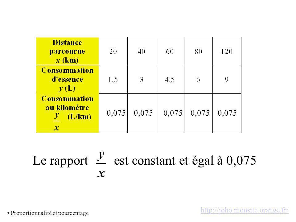 0,075 Le rapportest constant et égal à 0,075 Proportionnalité et pourcentage http://joho.monsite.orange.fr/