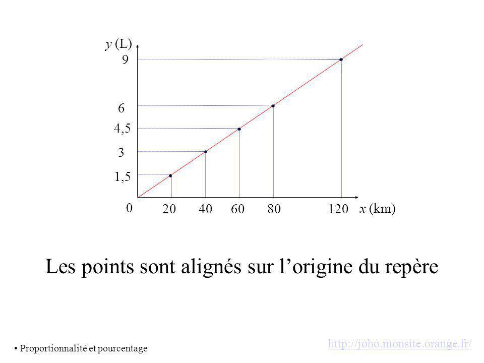 x (km) y (L) 0 20 1,5 40 3 60 4,5 80 6 120 9 Les points sont alignés sur lorigine du repère Proportionnalité et pourcentage http://joho.monsite.orange.fr/