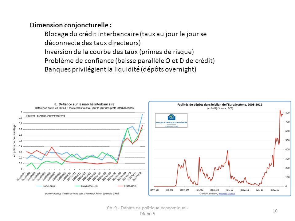 Ch. 9 - Débats de politique économique - Diapo 5 10 Dimension conjoncturelle : Blocage du crédit interbancaire (taux au jour le jour se déconnecte des