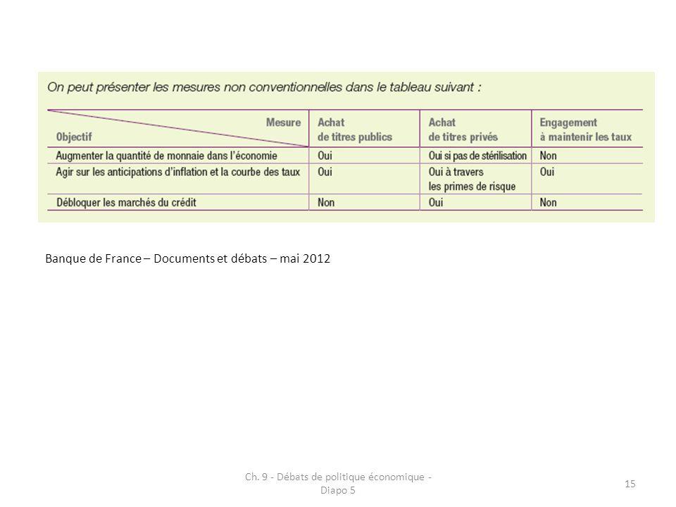 Ch. 9 - Débats de politique économique - Diapo 5 15 Banque de France – Documents et débats – mai 2012