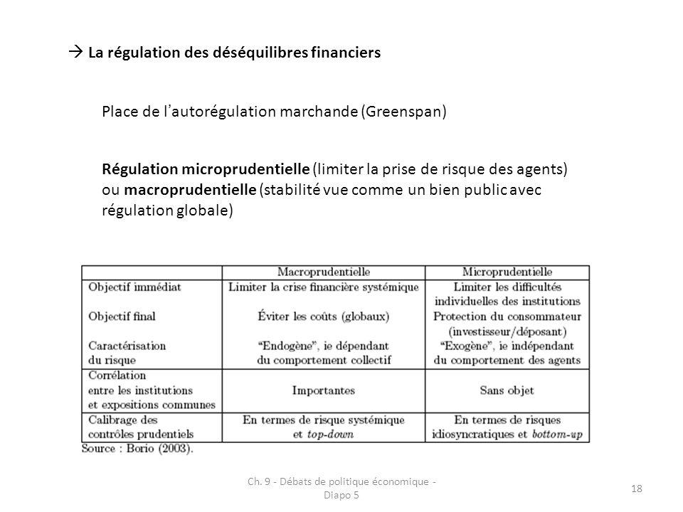 Ch. 9 - Débats de politique économique - Diapo 5 18 La régulation des déséquilibres financiers Place de lautorégulation marchande (Greenspan) Régulati
