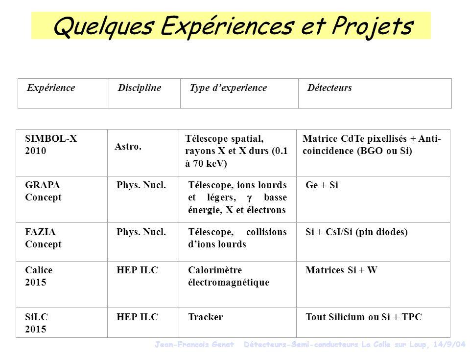 Quelques Expériences et Projets ExpérienceDisciplineType dexperienceDétecteurs SIMBOL-X 2010 GRAPA Concept Phys. Nucl.Télescope, ions lourds et légers
