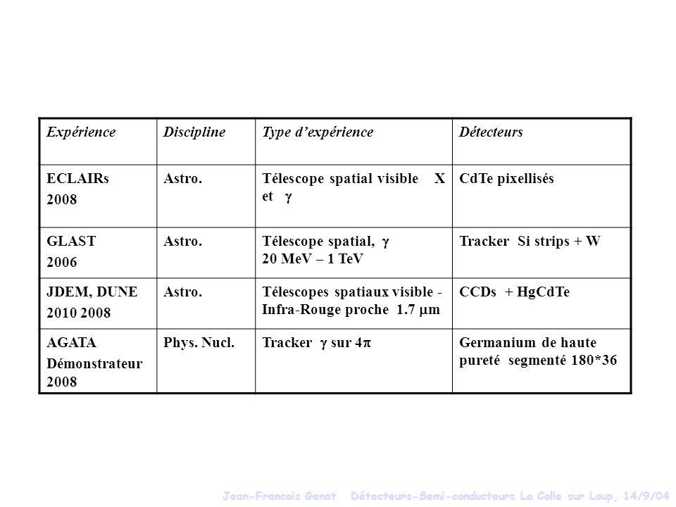 ExpérienceDisciplineType dexpérienceDétecteurs ECLAIRs 2008 Astro.Télescope spatial visible X et CdTe pixellisés GLAST 2006 Astro. Télescope spatial,