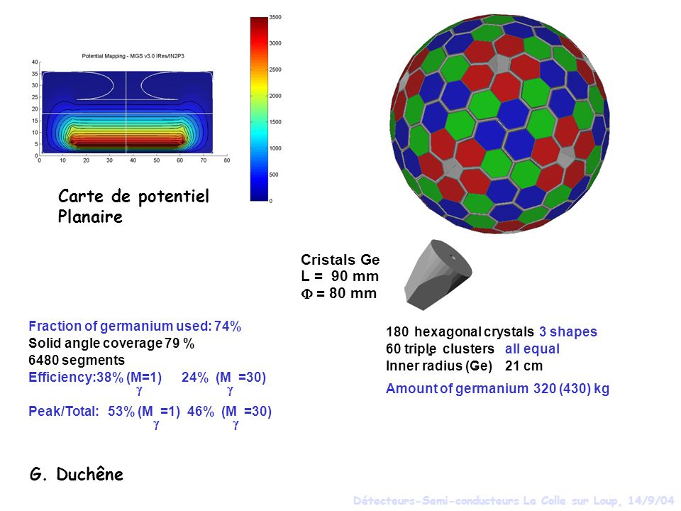 G. Duchêne Carte de potentiel Planaire Cristals Ge L = 90 mm = 80 mm 180hexagonal crystals3 shapes 60 triple - clustersall equal Inner radius (Ge)21 c