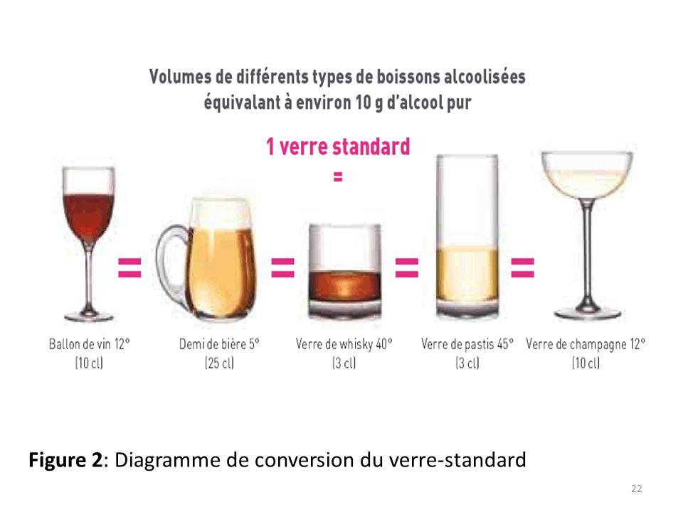 Figure 2: Diagramme de conversion du verre-standard 22