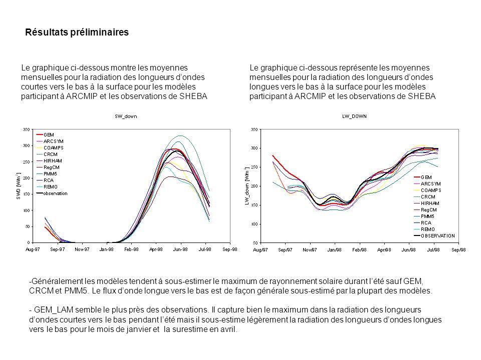 Résultats préliminaires Le graphique ci-dessous montre les moyennes mensuelles pour la radiation des longueurs dondes courtes vers le bas à la surface