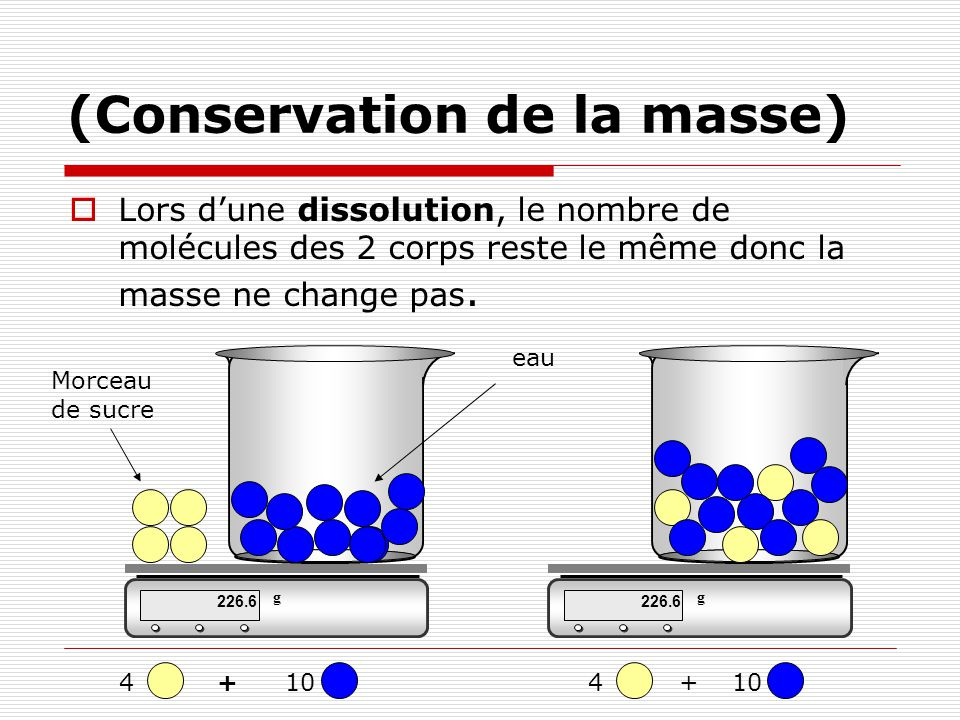 (Conservation de la masse) Lors dune dissolution, le nombre de molécules des 2 corps reste le même donc la masse ne change pas. 226.6 g g Morceau de s