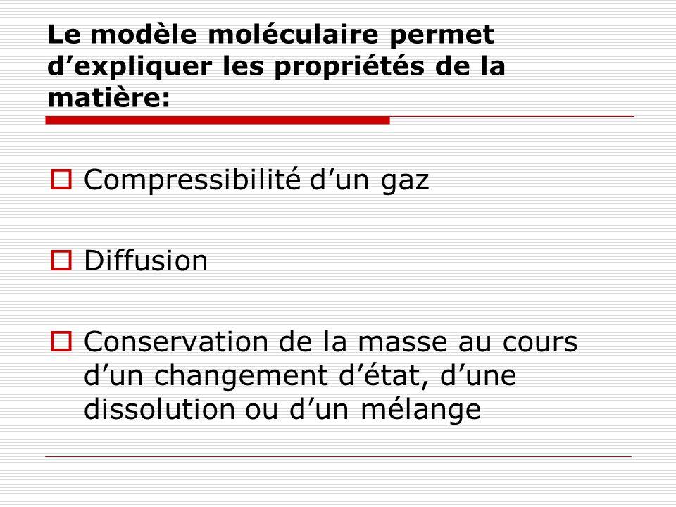 Le modèle moléculaire permet dexpliquer les propriétés de la matière: Compressibilité dun gaz Diffusion Conservation de la masse au cours dun changement détat, dune dissolution ou dun mélange