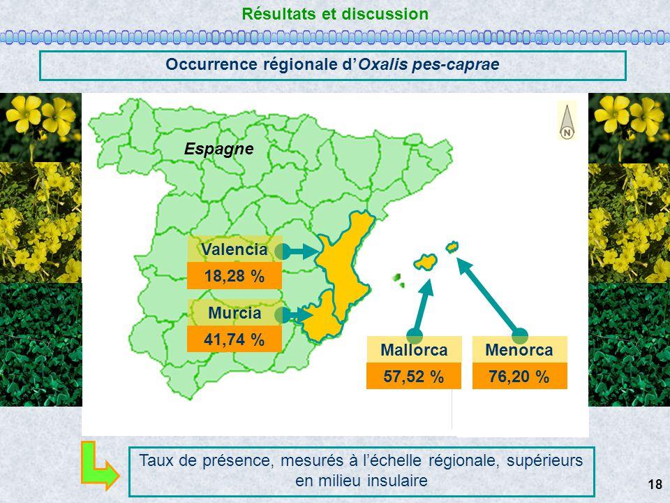 Résultats et discussion Occurrence régionale dOxalis pes-caprae Europe Mettre flèche du Nord Espagne Murcia MallorcaMenorca Valencia 57,52 %76,20 % 18