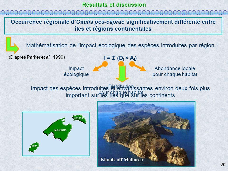 Résultats et discussion Occurrence régionale dOxalis pes-caprae significativement différente entre îles et régions continentales Mathématisation de li