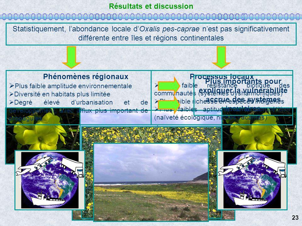Résultats et discussion Statistiquement, labondance locale dOxalis pes-caprae nest pas significativement différente entre îles et régions continentale
