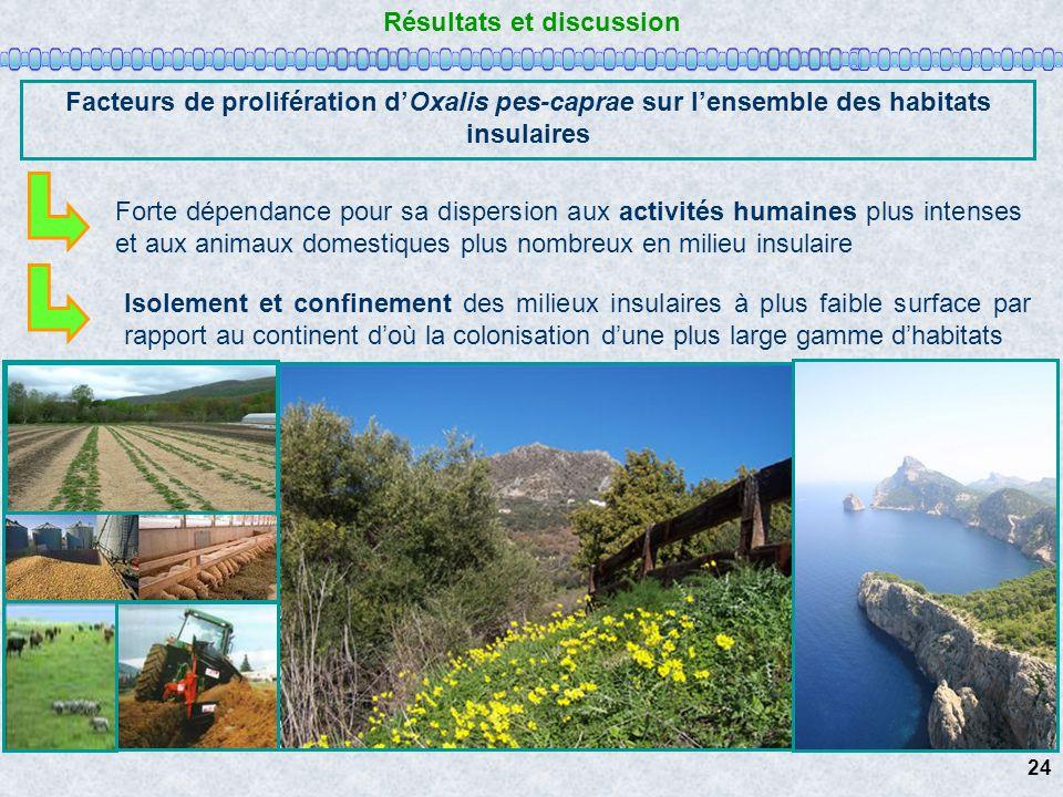 Résultats et discussion Facteurs de prolifération dOxalis pes-caprae sur lensemble des habitats insulaires Forte dépendance pour sa dispersion aux act