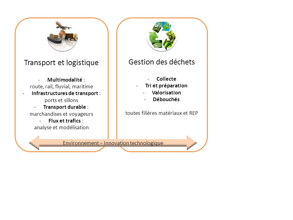 Transport et logistique -Multimodalité : route, rail, fluvial, maritime -Infrastructures de transport : ports et sillons -Transport durable : marchand