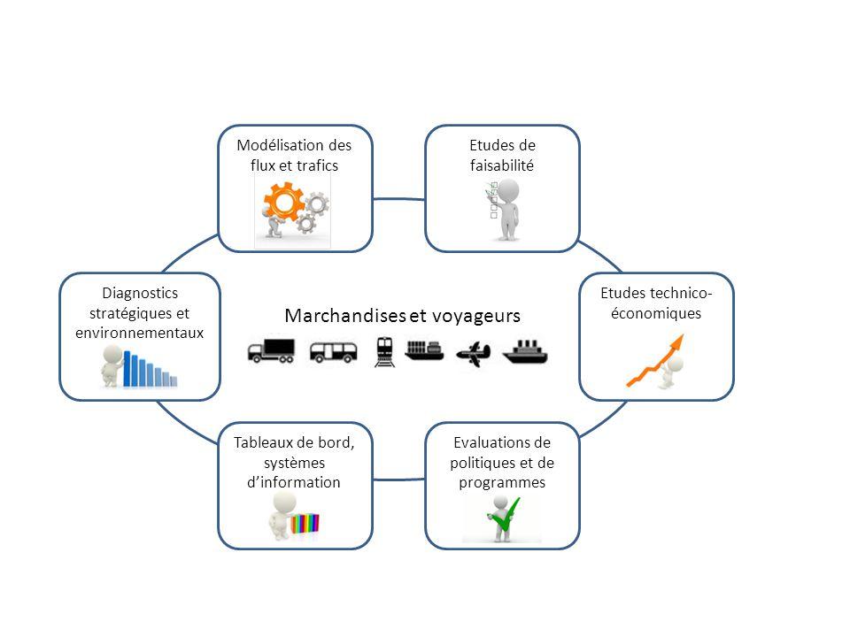 Modélisation des flux et trafics Etudes de faisabilité Etudes technico- économiques Evaluations de politiques et de programmes Diagnostics stratégiques et environnementaux Marchandises et voyageurs Tableaux de bord, systèmes dinformation