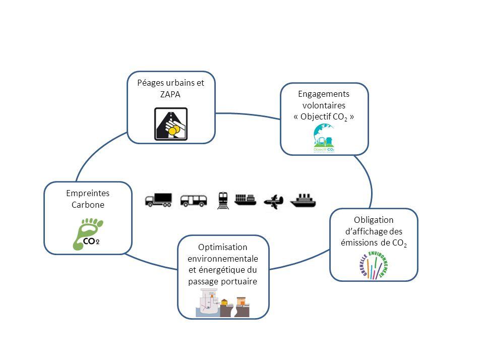 Péages urbains et ZAPA Engagements volontaires « Objectif CO 2 » Optimisation environnementale et énergétique du passage portuaire Empreintes Carbone Obligation daffichage des émissions de CO 2