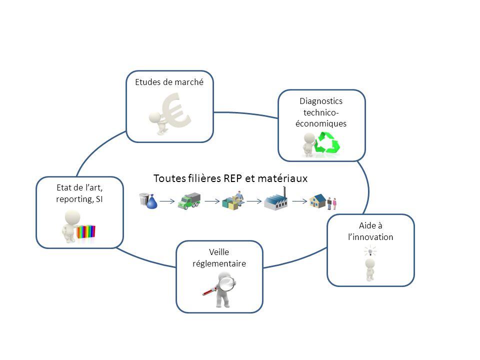 Etudes de marché Diagnostics technico- économiques Veille réglementaire Etat de lart, reporting, SI Aide à linnovation Toutes filières REP et matériau
