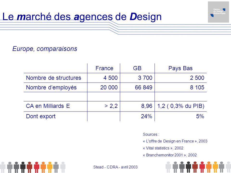 Stead - CDRA - avril 2003 Le marché des agences de Design FranceGBPays Bas Nombre de structures4 5003 7002 500 Nombre demployés20 00066 8498 105 CA en
