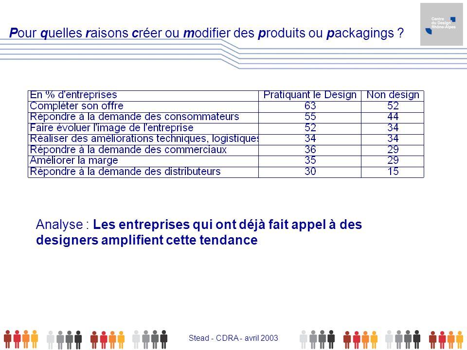 Stead - CDRA - avril 2003 Pour quelles raisons créer ou modifier des produits ou packagings ? Analyse : Les entreprises qui ont déjà fait appel à des
