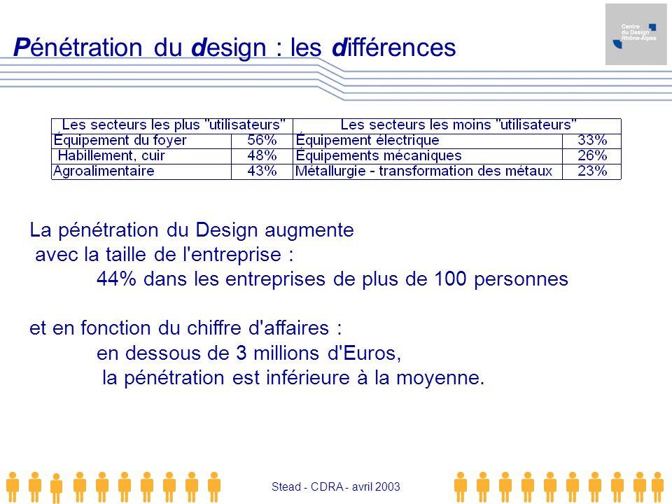 Stead - CDRA - avril 2003 Pénétration du design : les différences La pénétration du Design augmente avec la taille de l'entreprise : 44% dans les entr