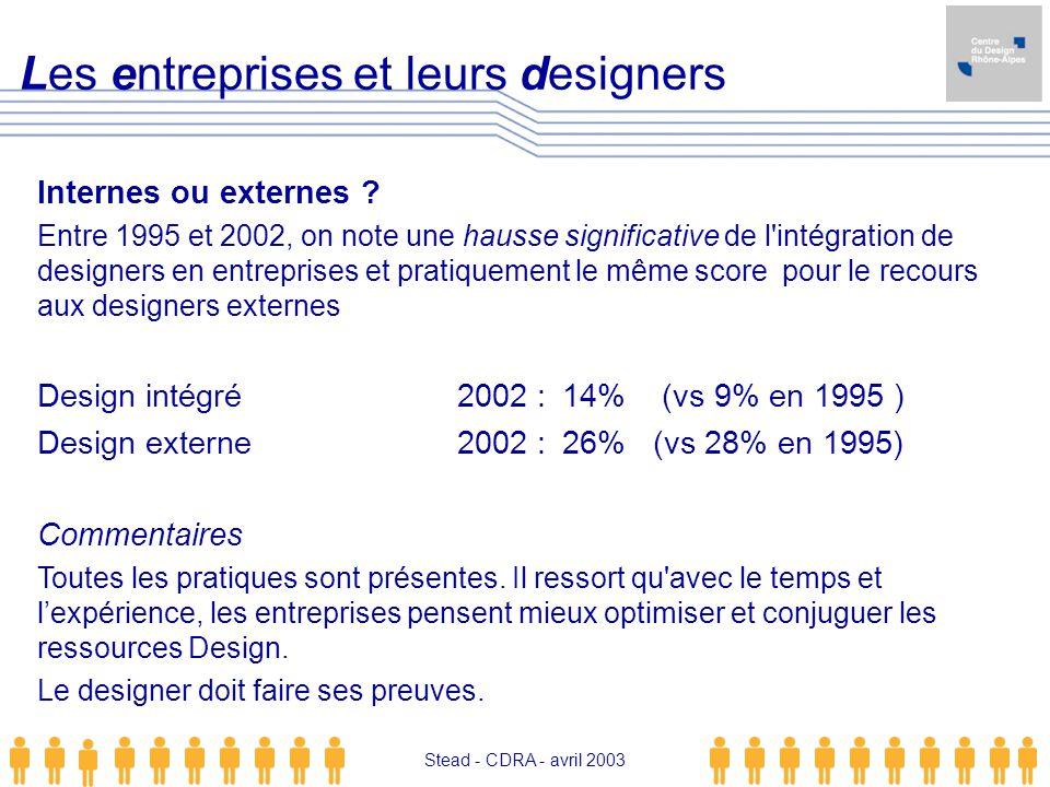Stead - CDRA - avril 2003 Internes ou externes ? Entre 1995 et 2002, on note une hausse significative de l'intégration de designers en entreprises et