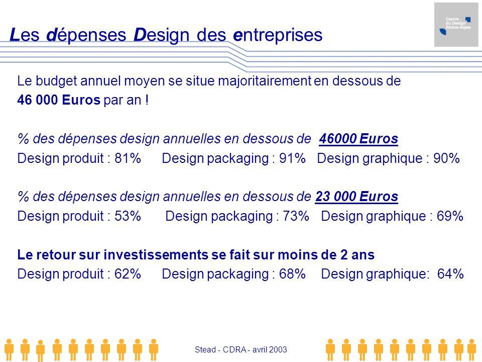 Stead - CDRA - avril 2003 Le budget annuel moyen se situe majoritairement en dessous de 46 000 Euros par an ! % des dépenses design annuelles en desso