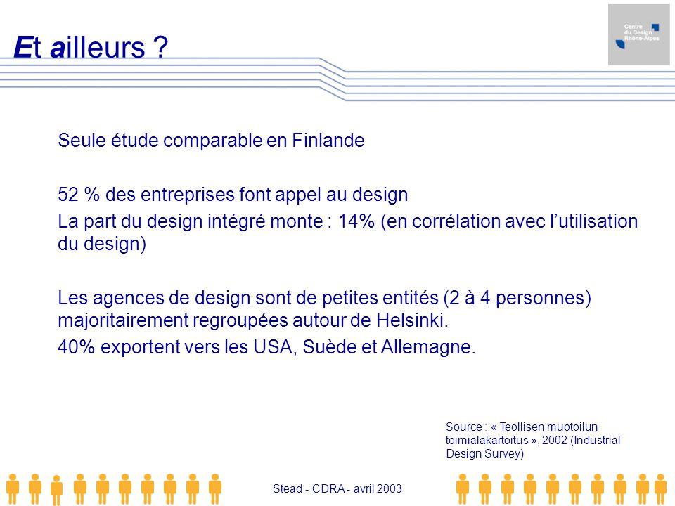 Stead - CDRA - avril 2003 Seule étude comparable en Finlande 52 % des entreprises font appel au design La part du design intégré monte : 14% (en corré