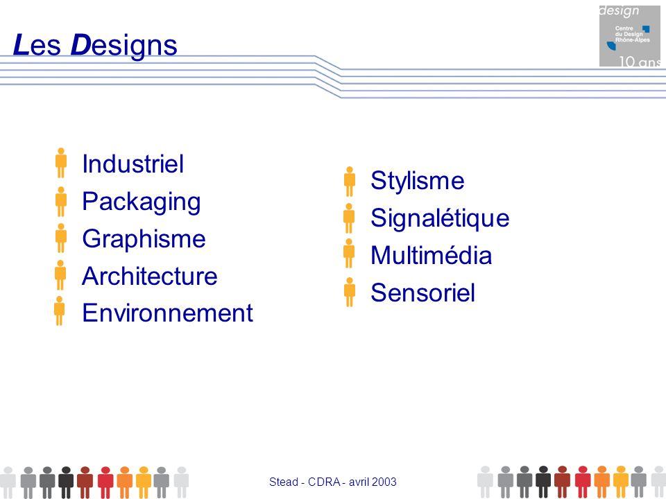 Stead - CDRA - avril 2003 Influer sur l image du produit62% Augmenter la chance de succès d un produit46% Vendre plus 42% Influer sur l image de l entreprise42% Mais aussi, Stimuler la créativité60 % Stimuler les équipes internes30 % Développer une culture qualité24% Perception de l impact et de l utilité du Design