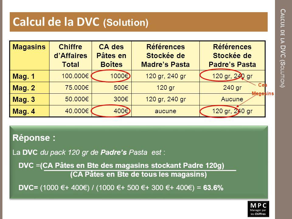 MagasinsChiffre dAffaires Total CA des Pâtes en Boîtes Références Stockée de Madres Pasta Références Stockée de Padres Pasta Mag. 1 100.0001000120 gr,