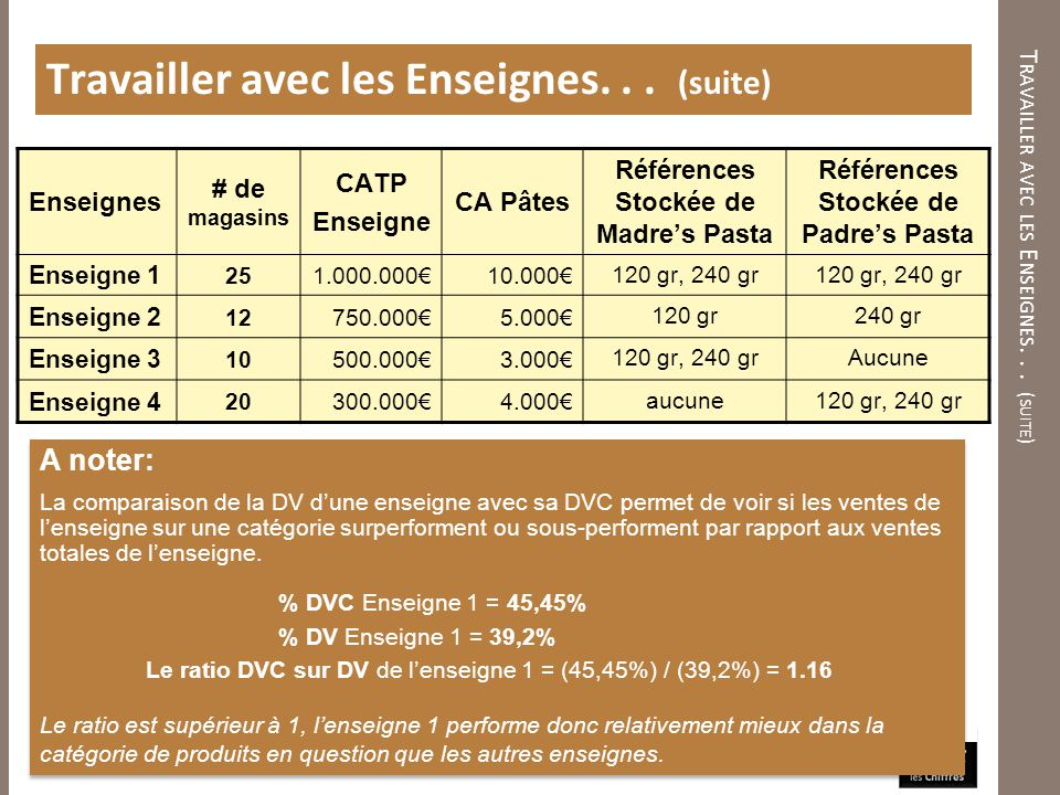 T RAVAILLER AVEC LES E NSEIGNES... ( SUITE ) Travailler avec les Enseignes... (suite) A noter: La comparaison de la DV dune enseigne avec sa DVC perme