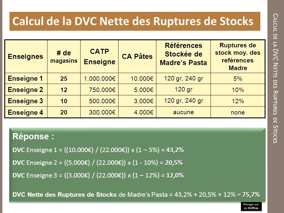 C ALCUL DE LA DVC N ETTE DES R UPTURES DE S TOCKS Calcul de la DVC Nette des Ruptures de Stocks Réponse : 43,2% DVC Enseigne 1 = ((10.000) / (22.000))