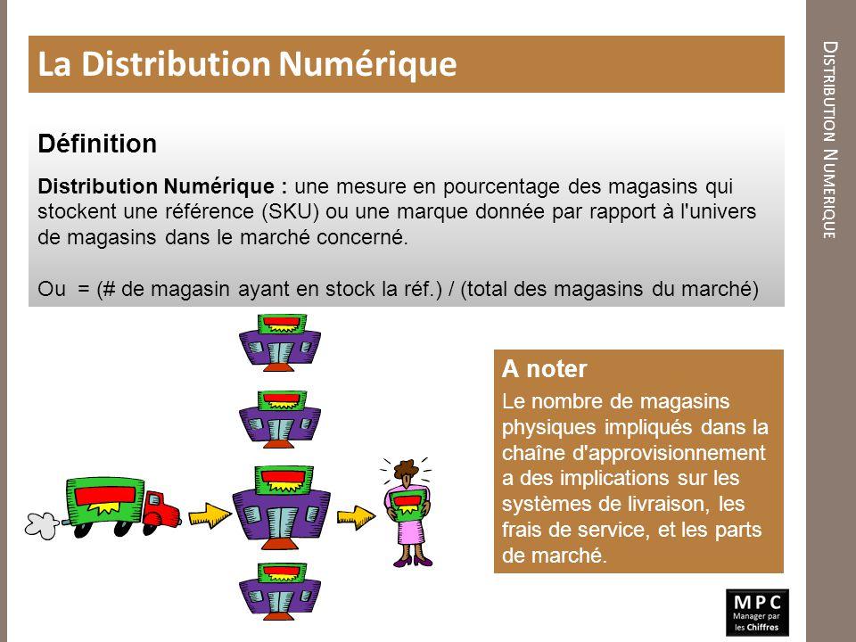 D ISTRIBUTION N UMERIQUE La Distribution Numérique Définition Distribution Numérique : une mesure en pourcentage des magasins qui stockent une référen