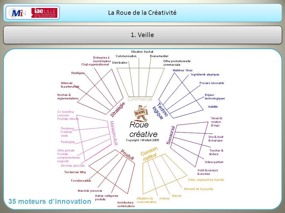 2 La Roue de la Créativité 1. Veille 35 moteurs dinnovation