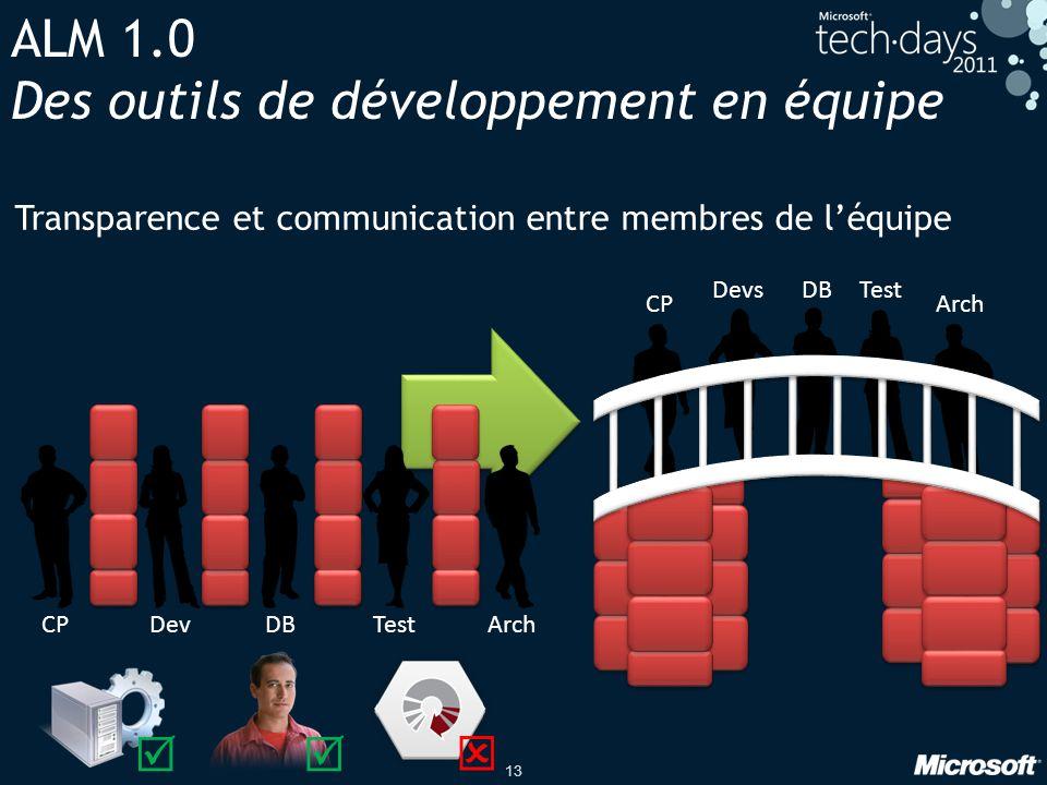 13 ALM 1.0 Des outils de développement en équipe Transparence et communication entre membres de léquipe CPDevDBTestArch CP DevsDBTest Arch