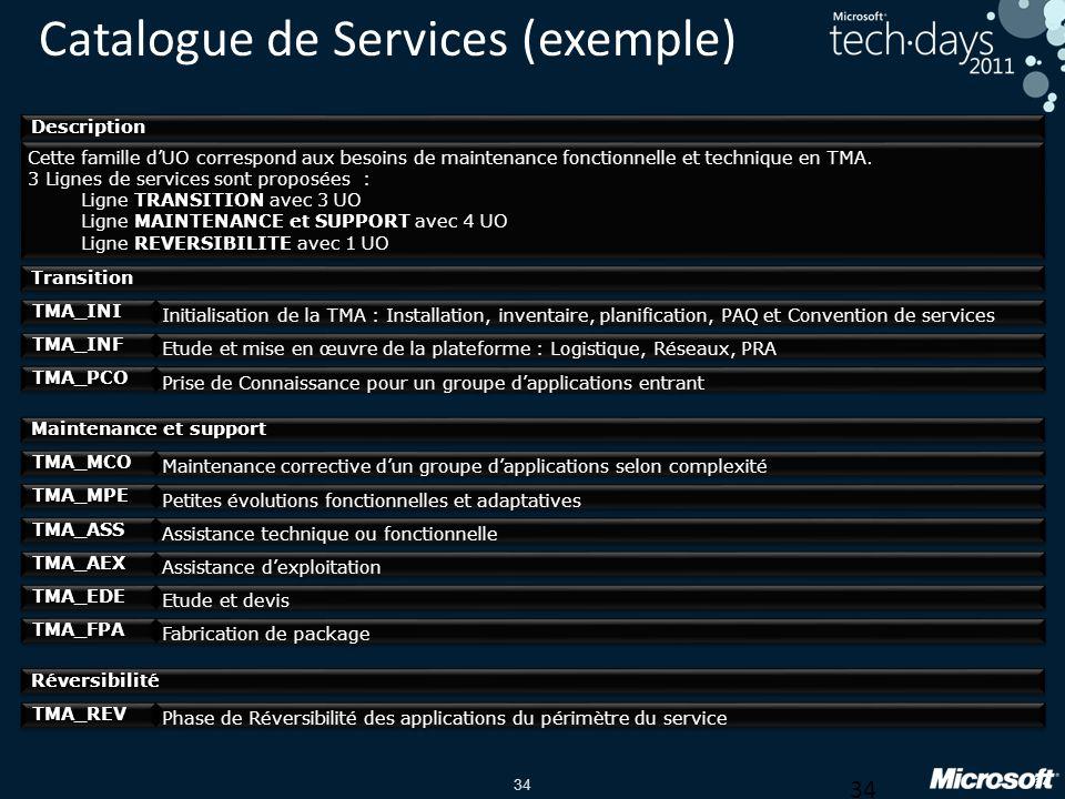 34 Catalogue de Services (exemple) Description Cette famille dUO correspond aux besoins de maintenance fonctionnelle et technique en TMA.