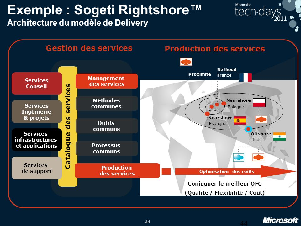 44 Exemple : Sogeti Rightshore Architecture du modèle de Delivery Catalogue des services Services de support Services infrastructures et applications