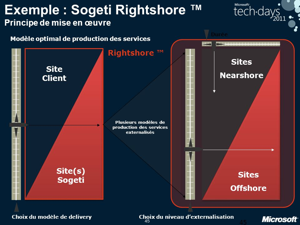 45 Exemple : Sogeti Rightshore Principe de mise en œuvre Modèle optimal de production des services Site Client Site(s) Sogeti Sites Nearshore Choix du