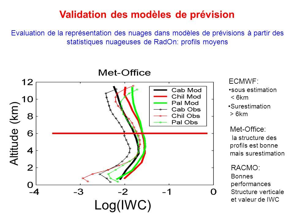 Met-Office: la structure des profils est bonne mais surestimation ECMWF: sous estimation < 6km Surestimation > 6km Evaluation de la représentation des