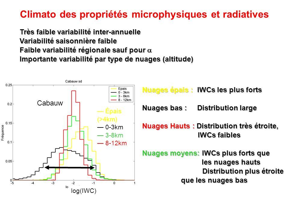 Climato des propriétés microphysiques et radiatives Très faible variabilité inter-annuelle Variabilité saisonnière faible Faible variabilité régionale